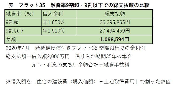 フラット35 融資率と総支払額 比較表