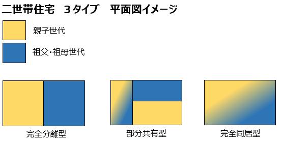 二世帯住宅 3タイプの平面図イメージ